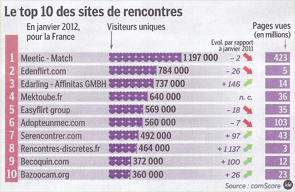 Top 10 des sites de rencontre en France - Le Parisien - comScore